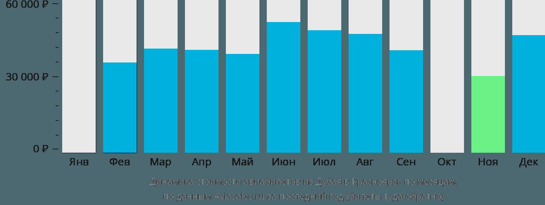 Динамика стоимости авиабилетов из Дубая в Красноярск по месяцам