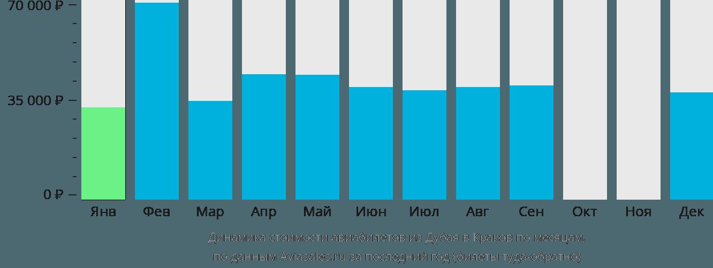 Динамика стоимости авиабилетов из Дубая в Краков по месяцам