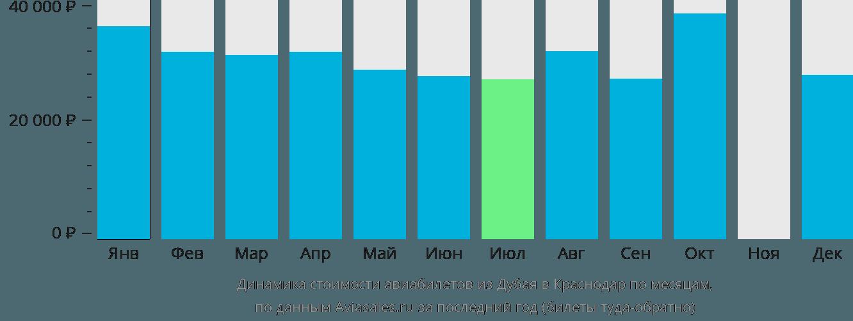 Динамика стоимости авиабилетов из Дубая в Краснодар по месяцам