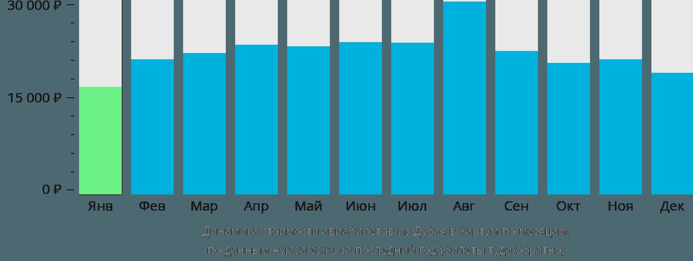 Динамика стоимости авиабилетов из Дубая в Хартум по месяцам