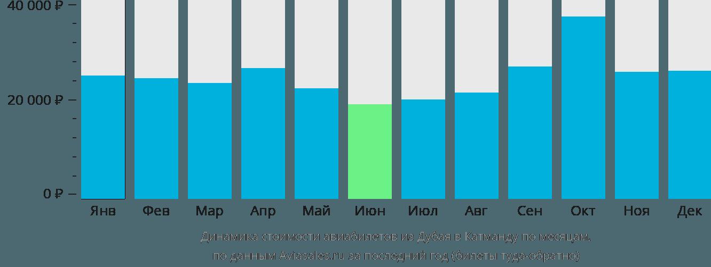 Динамика стоимости авиабилетов из Дубая в Катманду по месяцам