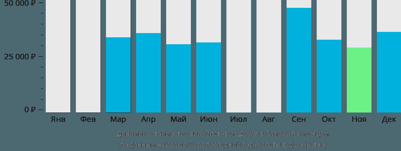 Динамика стоимости авиабилетов из Дубая в Самару по месяцам
