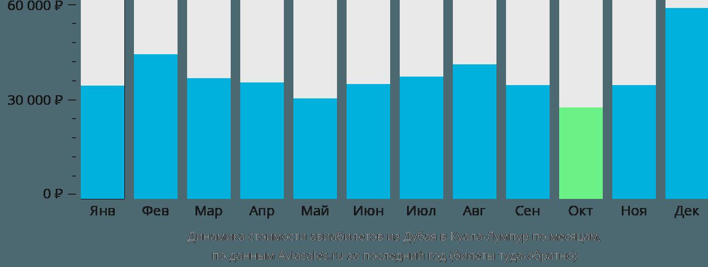 Динамика стоимости авиабилетов из Дубая в Куала-Лумпур по месяцам
