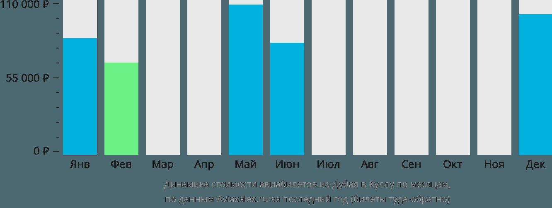 Динамика стоимости авиабилетов из Дубая в Куллу по месяцам