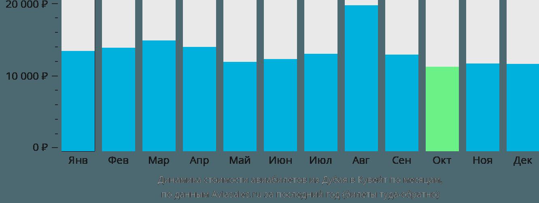 Динамика стоимости авиабилетов из Дубая в Кувейт по месяцам