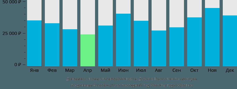 Динамика стоимости авиабилетов из Дубая в Казахстан по месяцам