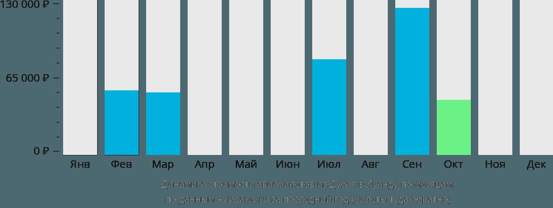 Динамика стоимости авиабилетов из Дубая в Луанду по месяцам