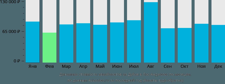 Динамика стоимости авиабилетов из Дубая в Лос-Анджелес по месяцам
