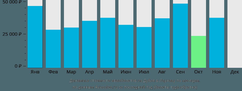 Динамика стоимости авиабилетов из Дубая в Ларнаку по месяцам