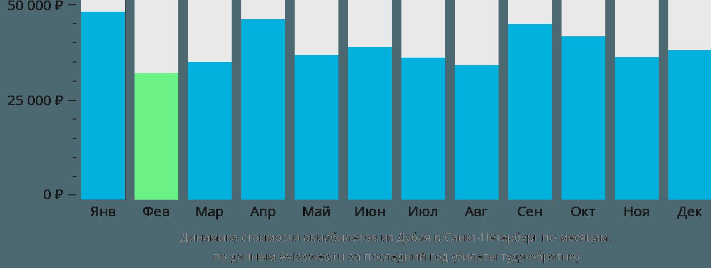 Динамика стоимости авиабилетов из Дубая в Санкт-Петербург по месяцам