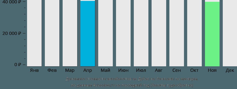 Динамика стоимости авиабилетов из Дубая на Лангкави по месяцам