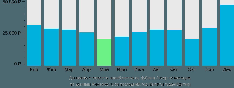 Динамика стоимости авиабилетов из Дубая в Лахор по месяцам