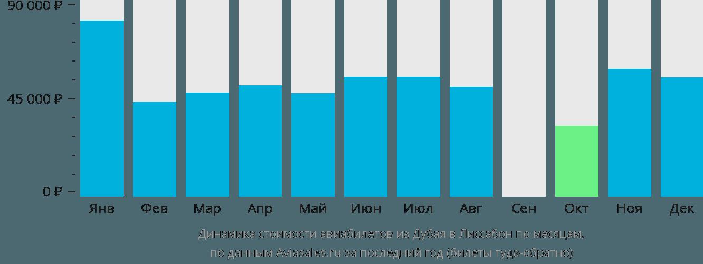 Динамика стоимости авиабилетов из Дубая в Лиссабон по месяцам