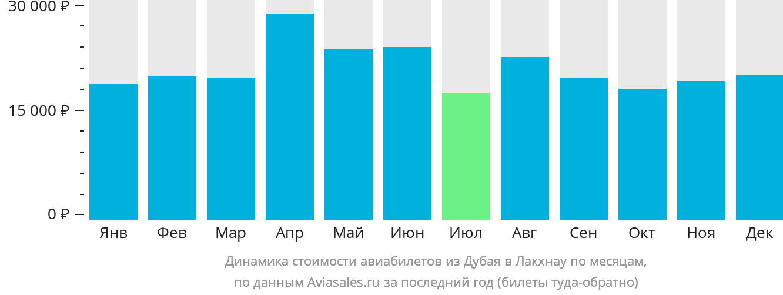 Динамика стоимости авиабилетов из Дубая в Лакхнау по месяцам