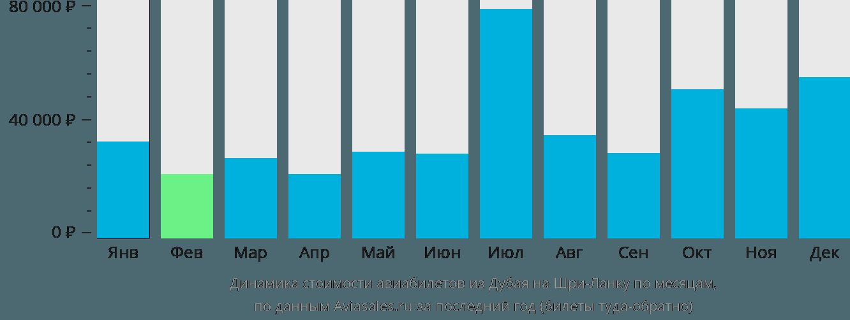 Динамика стоимости авиабилетов из Дубая на Шри-Ланку по месяцам
