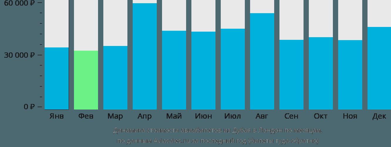 Динамика стоимости авиабилетов из Дубая в Лондон по месяцам
