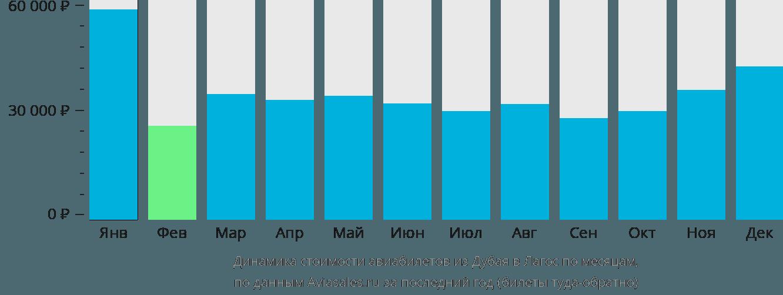 Динамика стоимости авиабилетов из Дубая в Лагос по месяцам