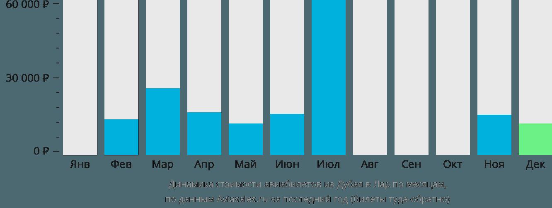 Динамика стоимости авиабилетов из Дубая в Лар по месяцам