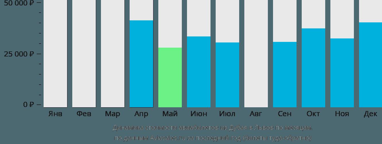 Динамика стоимости авиабилетов из Дубая в Львов по месяцам