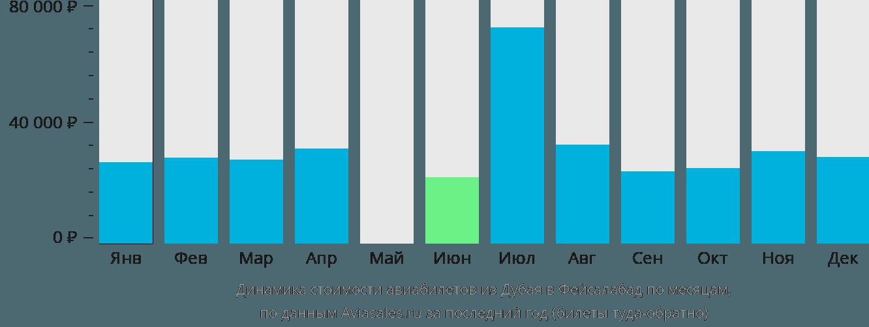 Динамика стоимости авиабилетов из Дубая в Фейсалабад по месяцам