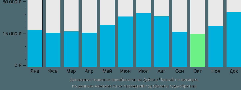 Динамика стоимости авиабилетов из Дубая в Ченнай по месяцам