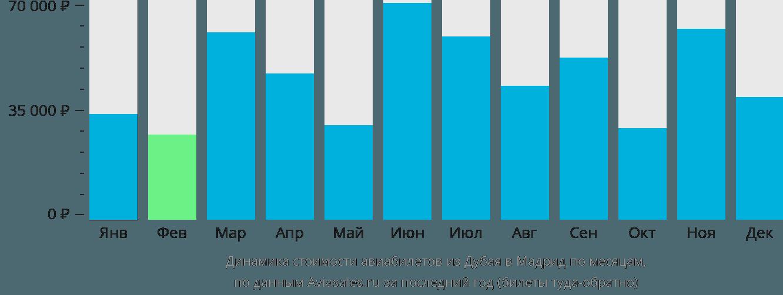 Динамика стоимости авиабилетов из Дубая в Мадрид по месяцам