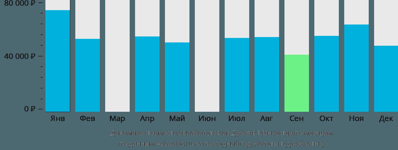 Динамика стоимости авиабилетов из Дубая в Манчестер по месяцам