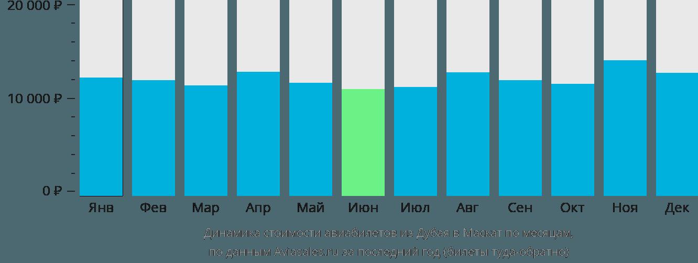 Динамика стоимости авиабилетов из Дубая в Маскат по месяцам