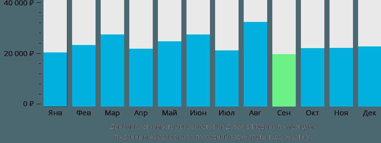 Динамика стоимости авиабилетов из Дубая в Медину по месяцам