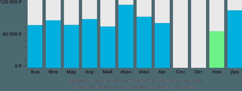Динамика стоимости авиабилетов из Дубая в Мельбурн по месяцам