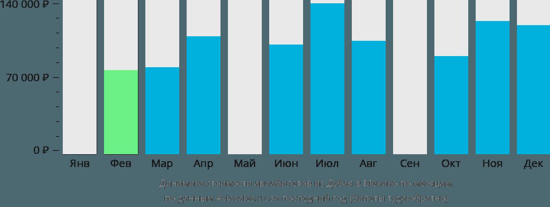 Динамика стоимости авиабилетов из Дубая в Мехико по месяцам