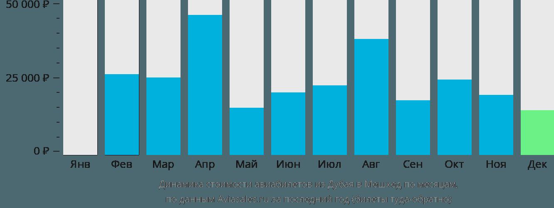 Динамика стоимости авиабилетов из Дубая в Мешхед по месяцам
