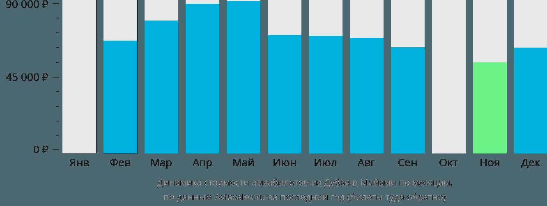 Динамика стоимости авиабилетов из Дубая в Майами по месяцам