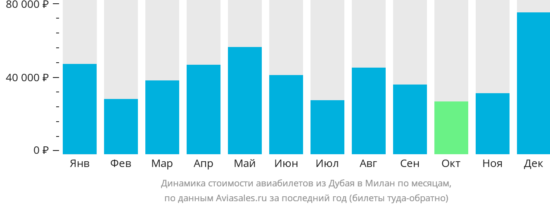 Динамика стоимости авиабилетов из Дубая в Милан по месяцам