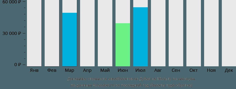 Динамика стоимости авиабилетов из Дубая на Мальту по месяцам