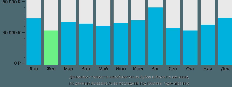 Динамика стоимости авиабилетов из Дубая в Мале по месяцам