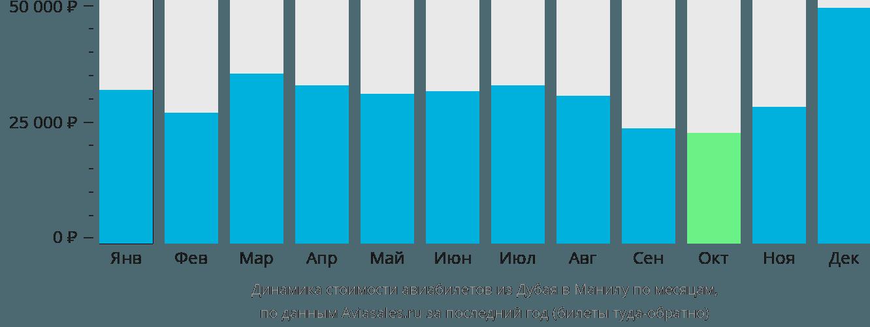 Динамика стоимости авиабилетов из Дубая в Манилу по месяцам