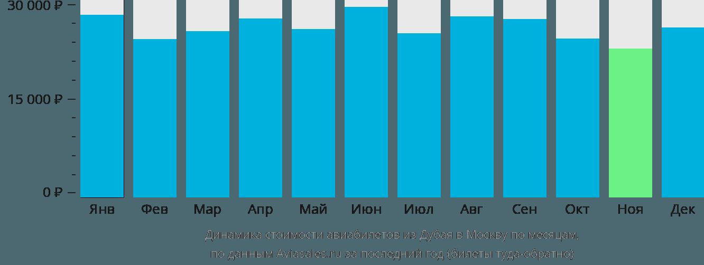 Динамика стоимости авиабилетов из Дубая в Москву по месяцам