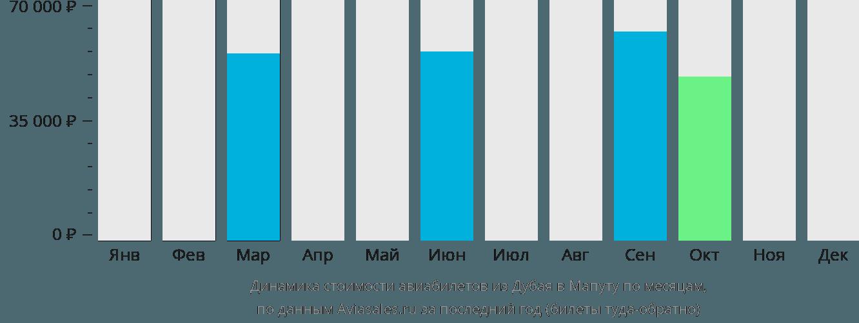 Динамика стоимости авиабилетов из Дубая в Мапуту по месяцам