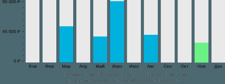 Динамика стоимости авиабилетов из Дубая в Марсель по месяцам