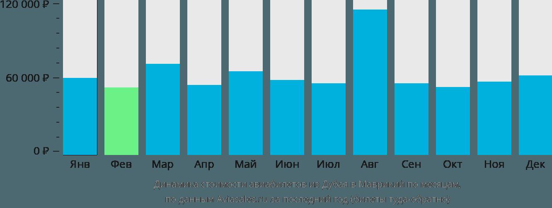 Динамика стоимости авиабилетов из Дубая в Маврикий по месяцам
