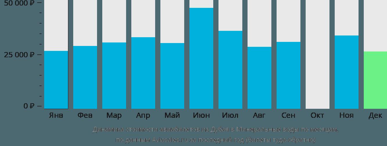 Динамика стоимости авиабилетов из Дубая в Минеральные воды по месяцам