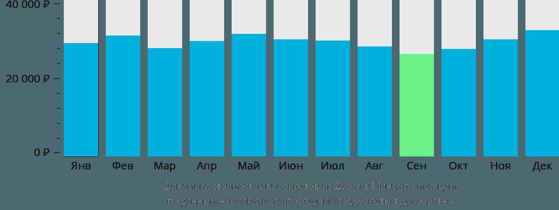 Динамика стоимости авиабилетов из Дубая в Минск по месяцам
