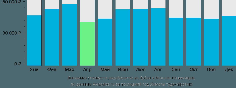 Динамика стоимости авиабилетов из Дубая в Мюнхен по месяцам