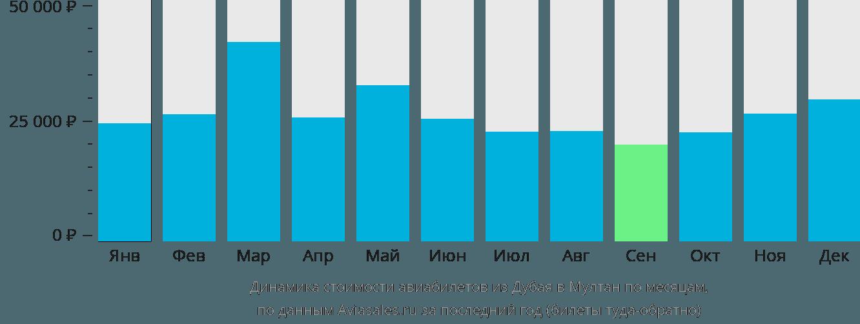 Динамика стоимости авиабилетов из Дубая в Мултан по месяцам