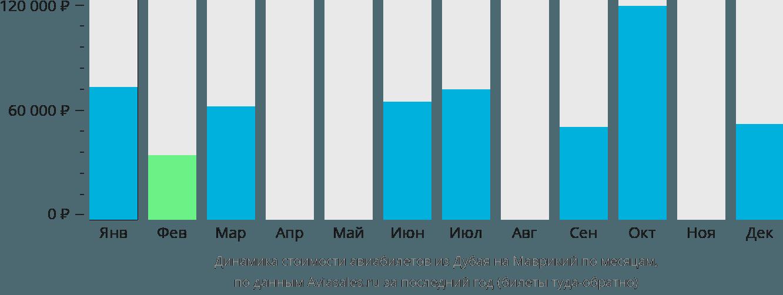 Динамика стоимости авиабилетов из Дубая на Маврикий по месяцам