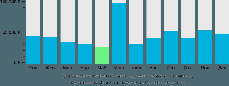Динамика стоимости авиабилетов из Дубая на Мальдивы по месяцам