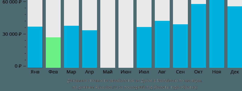 Динамика стоимости авиабилетов из Дубая в Малайзию по месяцам