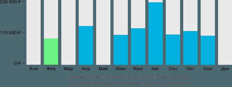 Динамика стоимости авиабилетов из Дубая в Нанди по месяцам