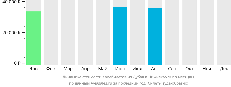 Динамика стоимости авиабилетов из Дубая в Нижнекамск по месяцам